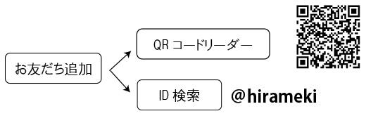 HIRAMEKI.LINE新規入会